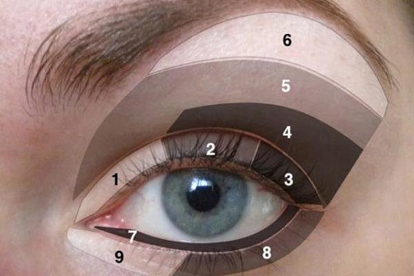 Divisão dos olhos em 9 partes